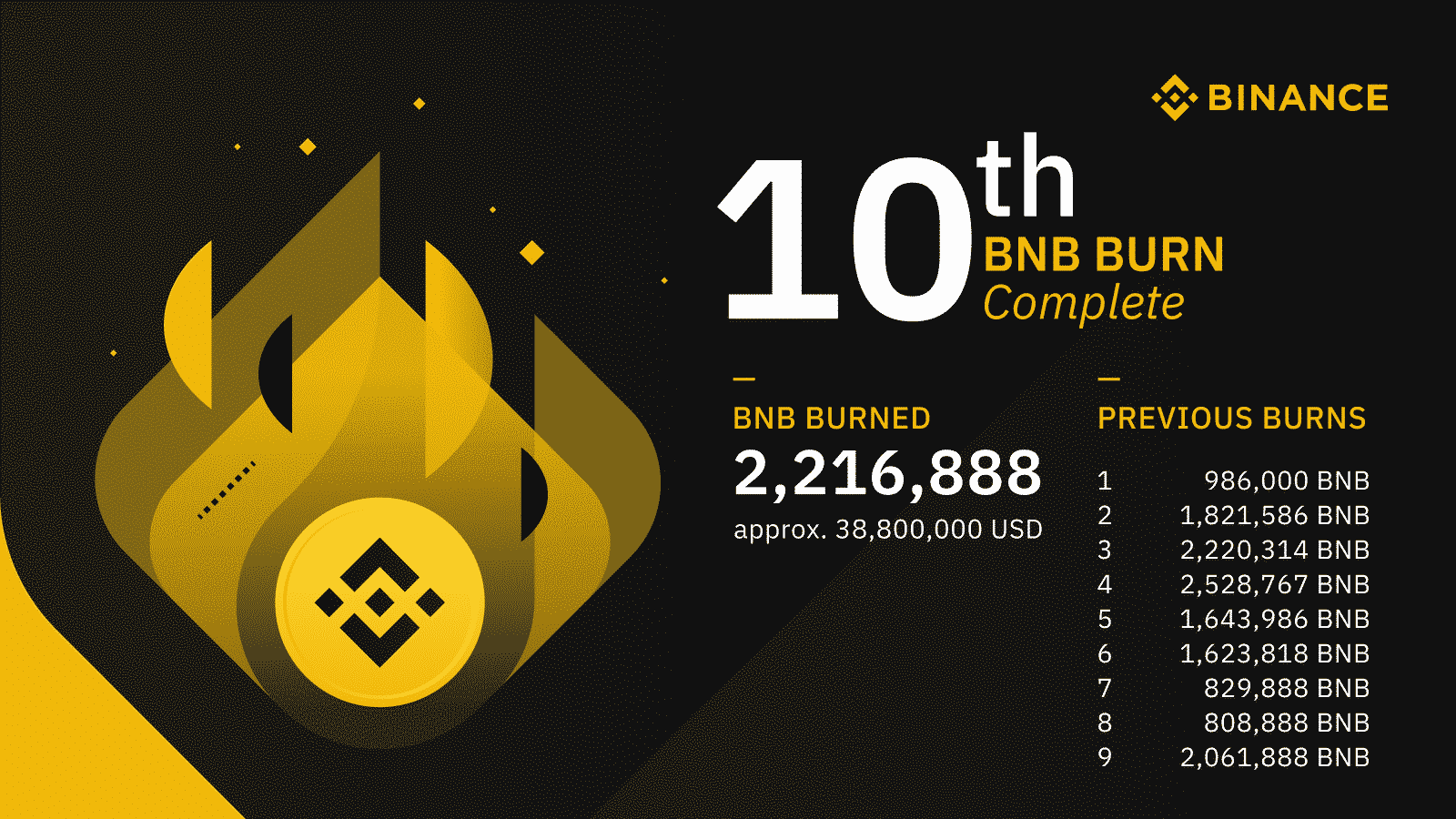 Binance Coin token burn